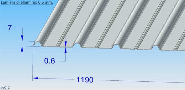 Lamiera ondulata di alluminio